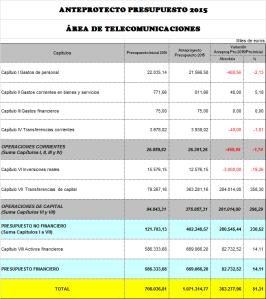 14-10-10 Presupuesto SETSI